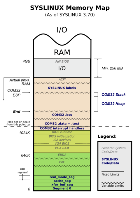 Memory Map General Syslinux Wiki